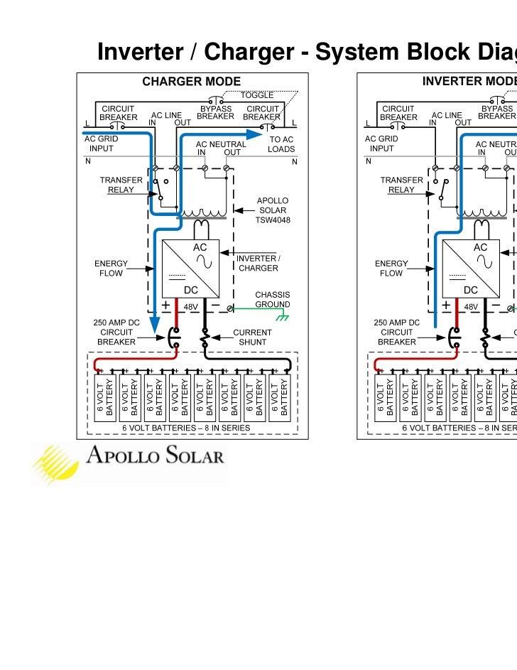 apollo solar tsw inverter training rh slideshare net UPS Block Diagram Schematic Circuit Diagram