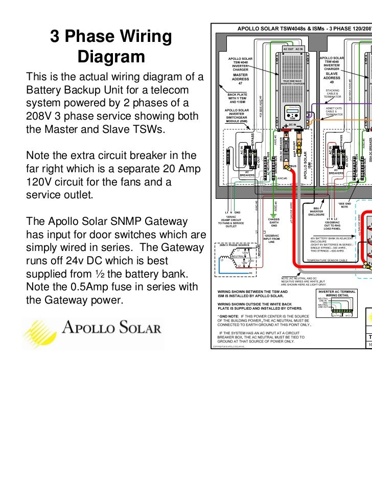 Apollo Solar Tsw Inverter Training