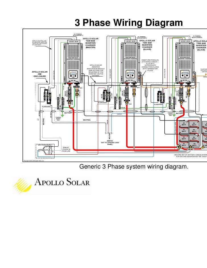 Apollo Solar TSW Inverter Training – Inverter Wire Diagram
