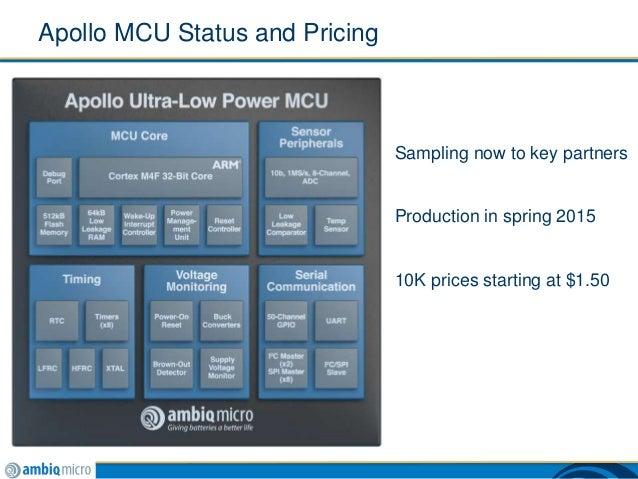 Apollo Ultra Low Power Mcu From Ambiq Micro