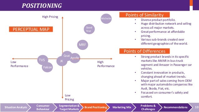 Marketing Strategy Of Apollo Tyres