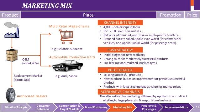 Marketing Strategy of Apollo Tyres