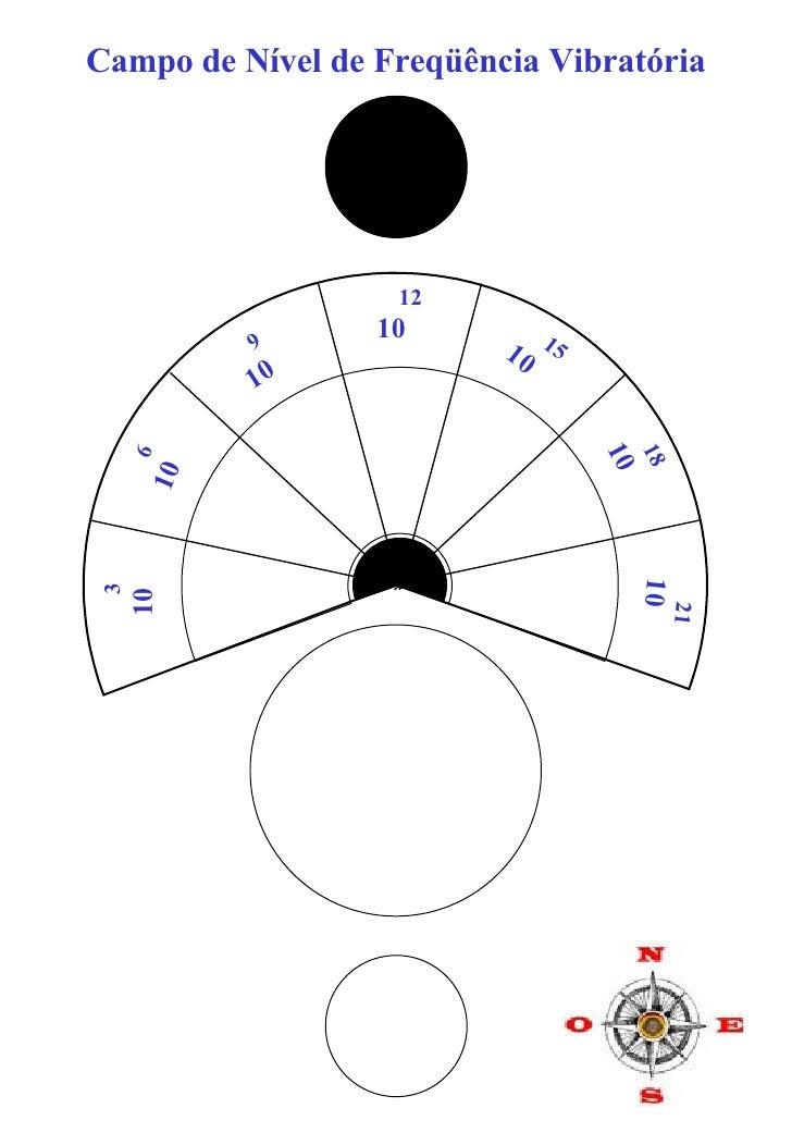 Campo de Nível de Freqüência Vibratória 18 10 21 10 3 10 6 10 9 10 12 10 15 10