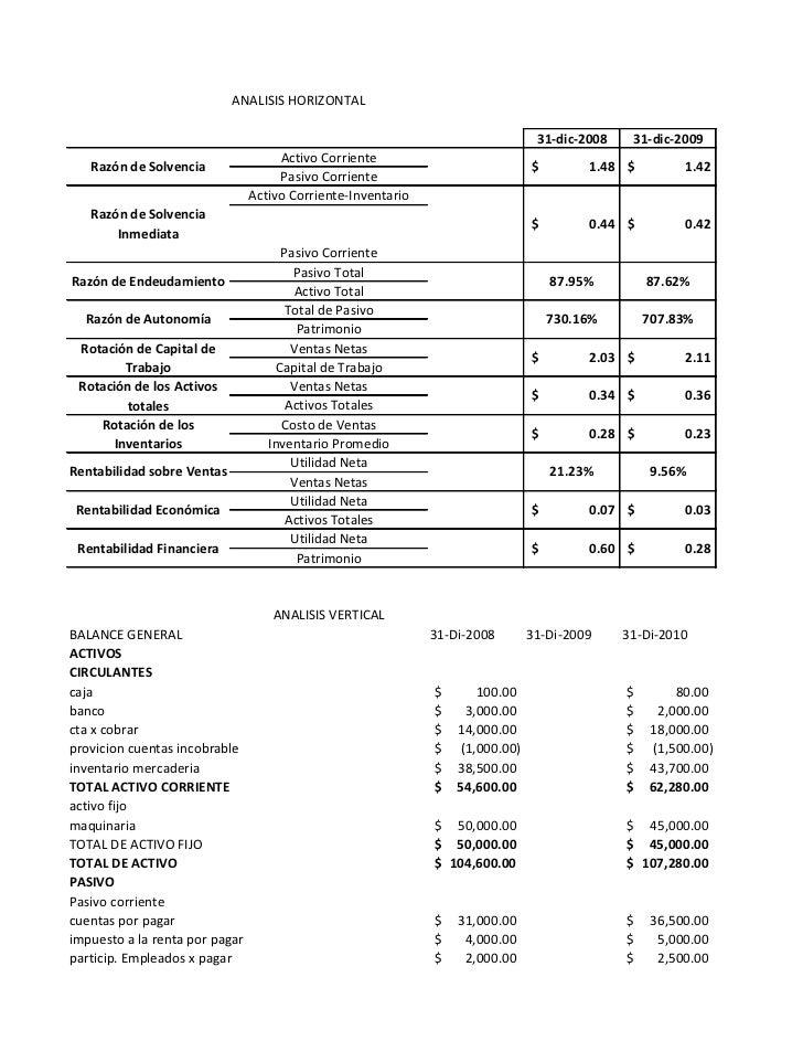 ANALISIS HORIZONTAL                                                                                31-dic-2008    31-dic-2...