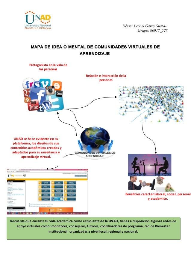 Relación e interacción de la personas Néstor Leonel Garay Suaza- Grupo: 80017_527 MAPA DE IDEA O MENTAL DE COMUNIDADES VIR...