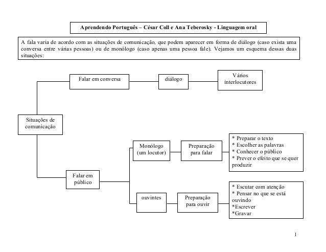 Aprendendo Português – César Coll e Ana Teberosky - Linguagem oral 1 Situações de comunicação A fala varia de acordo com a...