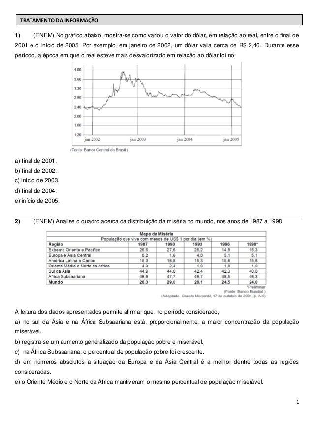 TRATAMENTO DA INFORMAÇÃO1)     (ENEM) No gráfico abaixo, mostra-se como variou o valor do dólar, em relação ao real, entre...
