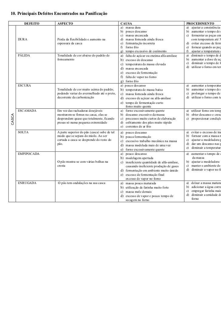 10. Principais Defeitos Encontrados na Panificação           DEFEITO      ASPECTO                                       CA...