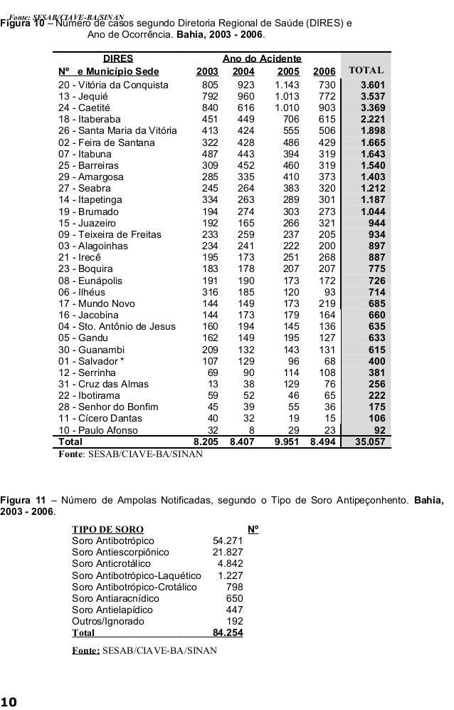 Fonte: SESAB/CIAVE-BA/SINAN  Figura 10 – Número de casos segundo Diretoria Regional de Saúde (DIRES) e  Ano de Ocorrência....