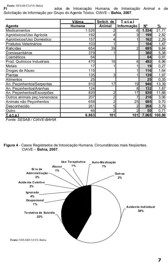 Figura 3 - Casos Registrados de Intoxicação Humana, de Intoxicação Animal e de  Solicitação de Informação por Grupo do Age...