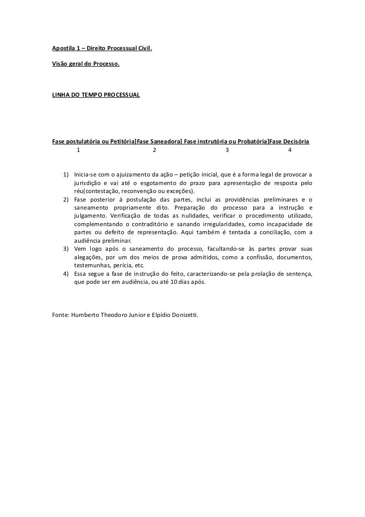 Apostila 1 – Direito Processual Civil.Visão geral do Processo.LINHA DO TEMPO PROCESSUALFase postulatória ou Petitória]Fase...