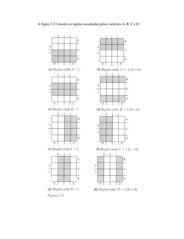 Apostila algebra de boole e mapas de karnaugh com