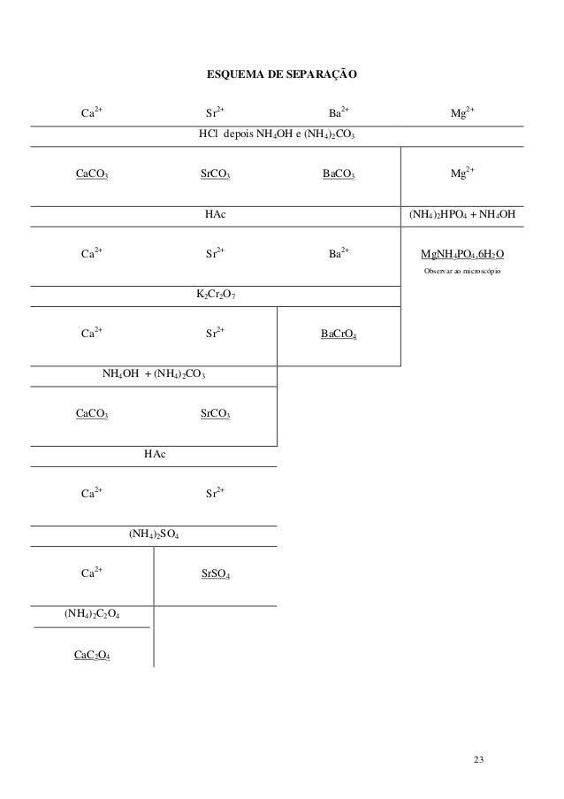 ESQUEMA DE SEPARAÇÃO   Ca2+                   Sr2+                  Ba2+             Mg2+                         HCl depo...