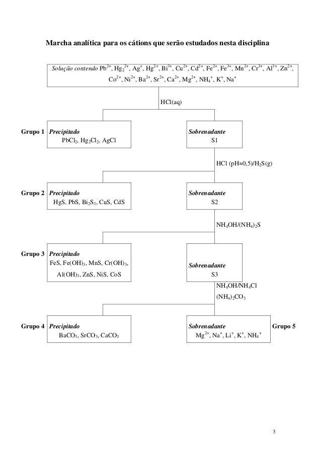 Marcha analítica para os cátions que serão estudados nesta disciplina          Solução contendo Pb2+, Hg22+, Ag+, Hg2+, Bi...