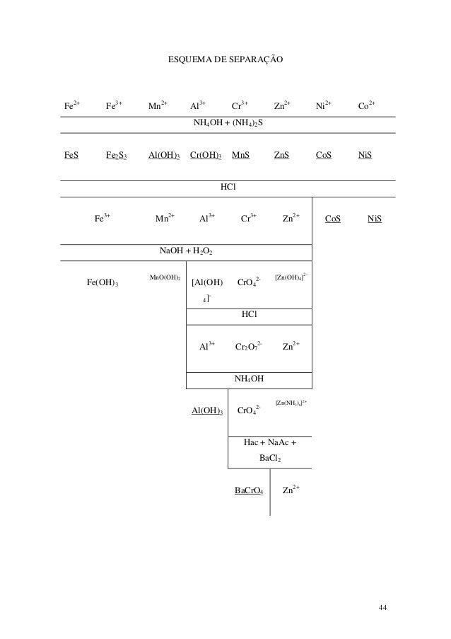 ESQUEMA DE SEPARAÇÃOFe2+       Fe3+    Mn2+       Al3+       Cr3+            Zn2+           Ni2+    Co2+                  ...