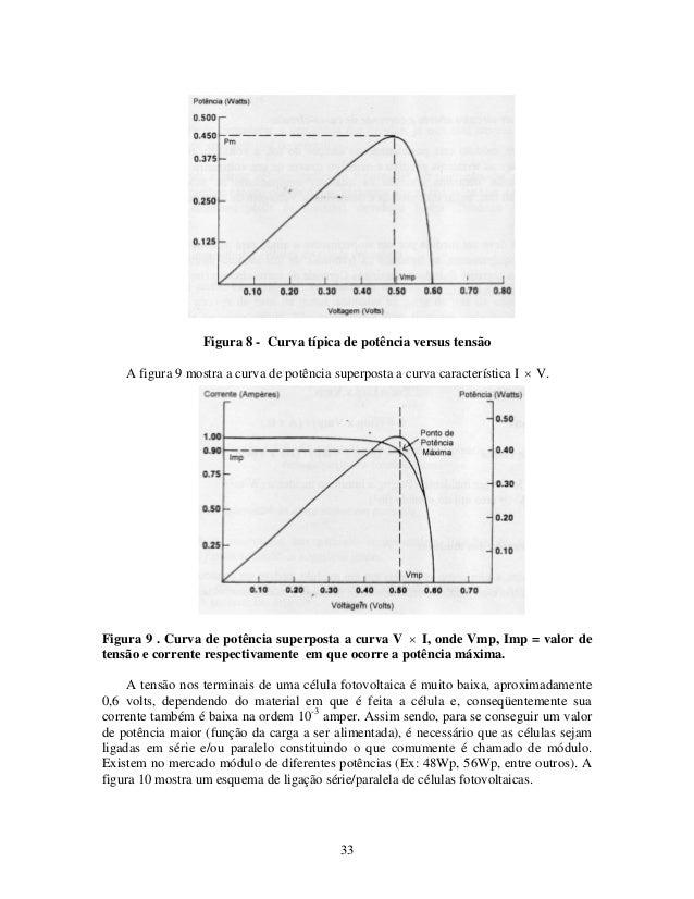 33 Figura 8 - Curva típica de potência versus tensão A figura 9 mostra a curva de potência superposta a curva característi...