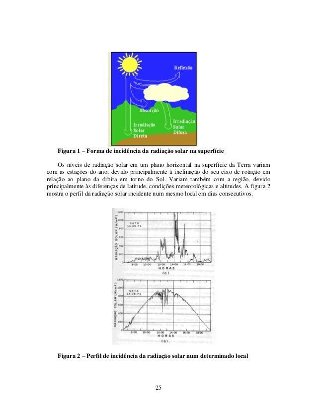 25 Figura 1 – Forma de incidência da radiação solar na superfície Os níveis de radiação solar em um plano horizontal na su...