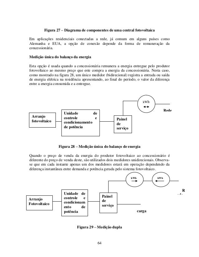 64 Figura 27 – Diagrama de componentes de uma central fotovoltaica Em aplicações residenciais conectadas a rede, já comum ...