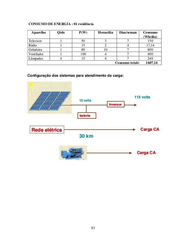 83 Configuração dos sistemas para atendimento da carga: CONSUMO DE ENERGIA : 01 residência Aparelho Qtde P(W) Horas/dia Di...