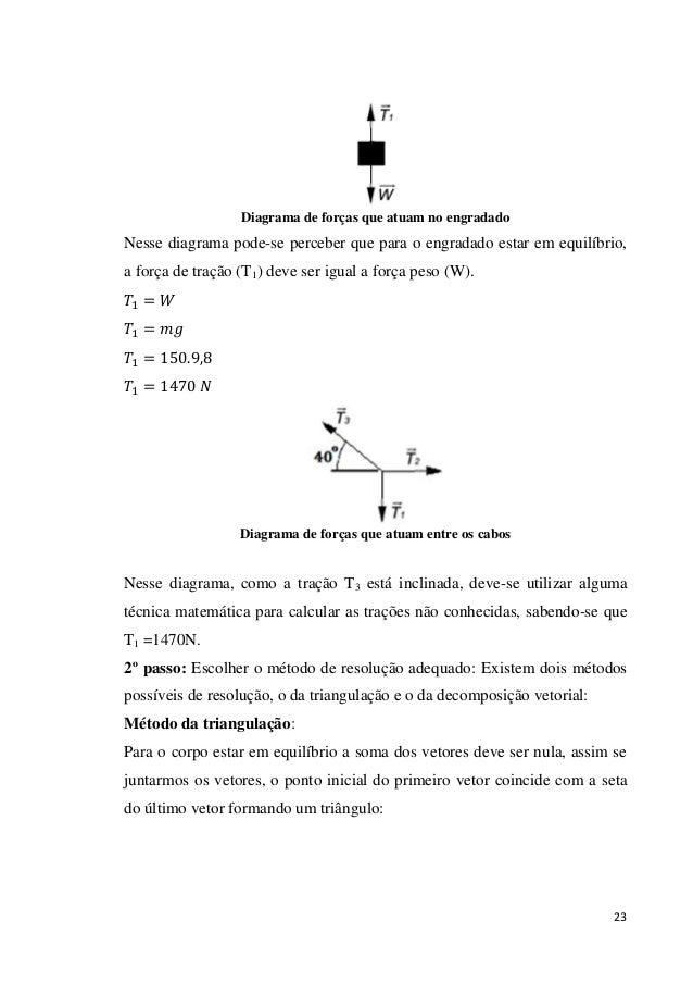 23 Diagrama de forças que atuam no engradado Nesse diagrama pode-se perceber que para o engradado estar em equilíbrio, a f...