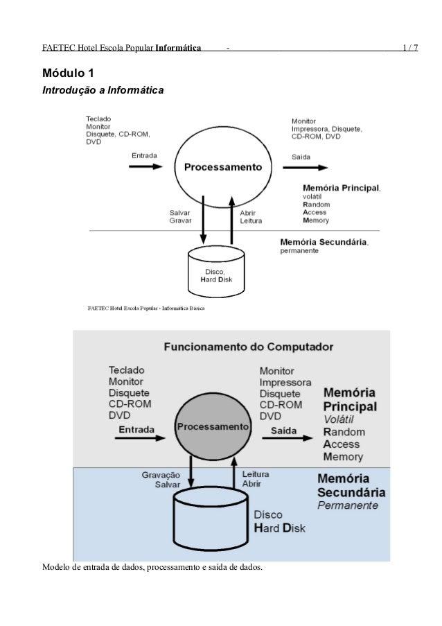 FAETEC Hotel Escola Popular Informática - 1 / 7 Módulo 1 Introdução a Informática Modelo de entrada de dados, processament...