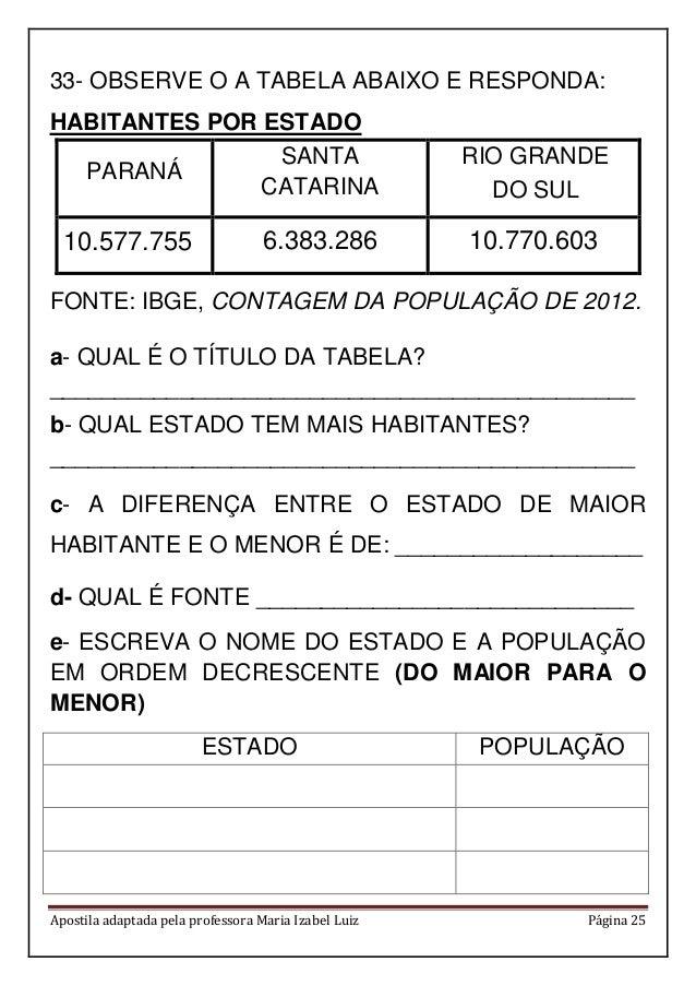 Apostila adaptada pela professora Maria Izabel Luiz Página 25 33- OBSERVE O A TABELA ABAIXO E RESPONDA: HABITANTES POR EST...