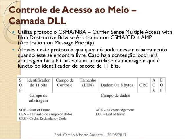 Controle de Acesso ao Meio – Camada DLL  Utiliza protocolo CSMA/NBA – Carrier Sense Multiple Access with Non Destructive ...