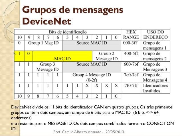 Grupos de mensagens DeviceNet  Prof. Camilo Alberto Anauate – 20/05/2013  DeviceNet divide os 11 bits do identificador CAN...