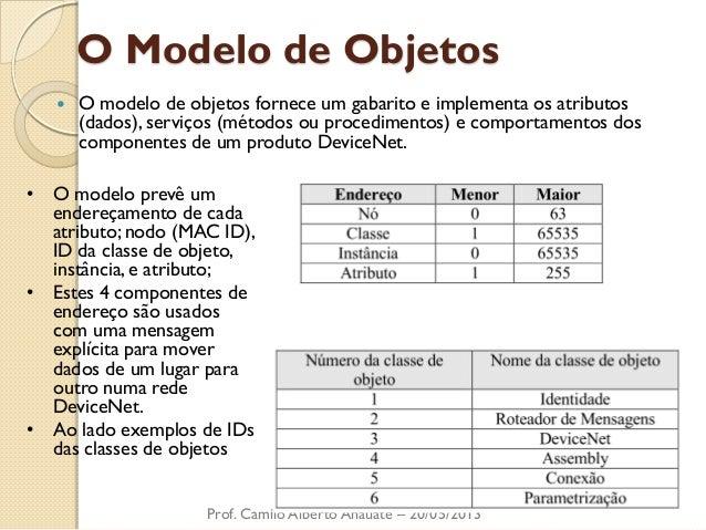 O Modelo de Objetos  O modelo de objetos fornece um gabarito e implementa os atributos (dados), serviços (métodos ou proc...