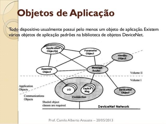 Objetos de Aplicação  Todo dispositivo usualmente possui pelo menos um objeto de aplicação. Existem vários objetos de apli...