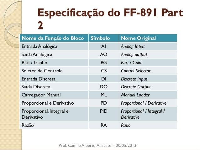 Especificação do FF-891 Part 2  Prof. Camilo Alberto Anauate – 20/05/2013  Nome da Função do Bloco  Símbolo  Nome Original...