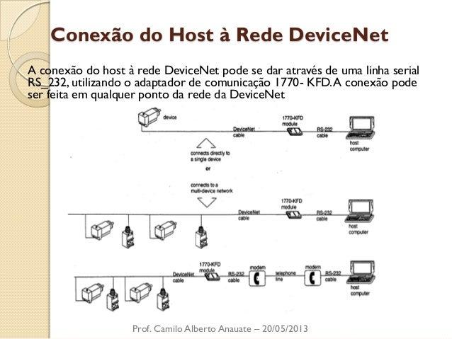 Conexão do Host à Rede DeviceNet  A conexão do host à rede DeviceNet pode se dar através de uma linha serial RS_232, utili...