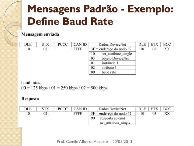 Mensagens Padrão - Exemplo: Define Baud Rate  Prof. Camilo Alberto Anauate – 20/05/2013