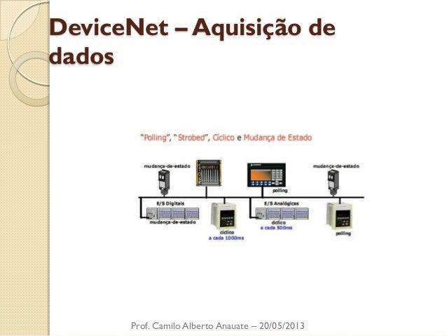 DeviceNet – Aquisição de dados  Prof. Camilo Alberto Anauate – 20/05/2013