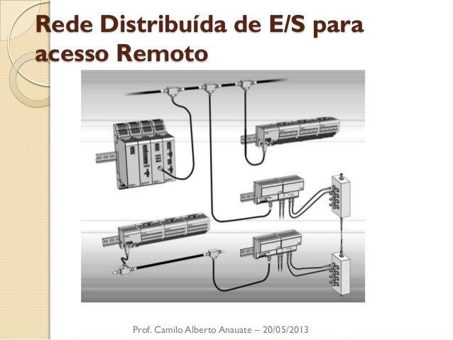 Rede Distribuída de E/S para acesso Remoto  Prof. Camilo Alberto Anauate – 20/05/2013