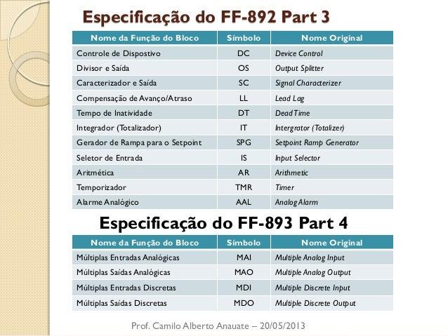 Especificação do FF-892 Part 3  Prof. Camilo Alberto Anauate – 20/05/2013  Especificação do FF-893 Part 4  Nome da Função ...