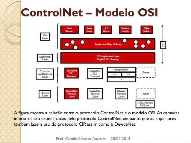 ControlNet – Modelo OSI  Prof. Camilo Alberto Anauate – 20/05/2013  A figura mostra a relação entre o protocolo ControlNet...