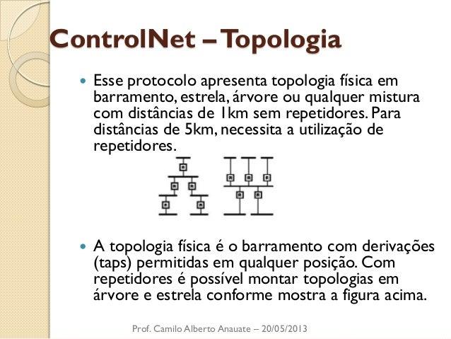 ControlNet – Topologia  Esse protocolo apresenta topologia física em barramento, estrela, árvore ou qualquer mistura com ...