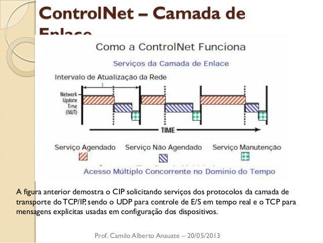 ControlNet – Camada de Enlace  Prof. Camilo Alberto Anauate – 20/05/2013  A figura anterior demostra o CIP solicitando ser...