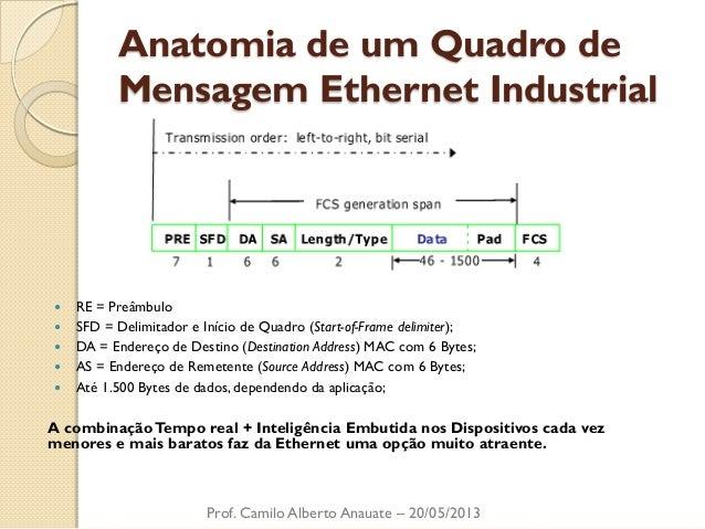 Anatomia de um Quadro de Mensagem Ethernet Industrial  RE = Preâmbulo  SFD = Delimitador e Início de Quadro (Start-of-Fr...