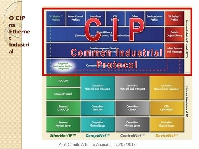 O CIP na Ethernet Industrial  Prof. Camilo Alberto Anauate – 20/05/2013