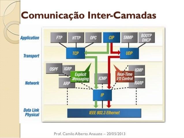 Comunicação Inter-Camadas  Prof. Camilo Alberto Anauate – 20/05/2013