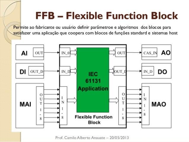FFB – Flexible Function Block  Prof. Camilo Alberto Anauate – 20/05/2013  Permite ao fabricante ou usuário definir parâmet...