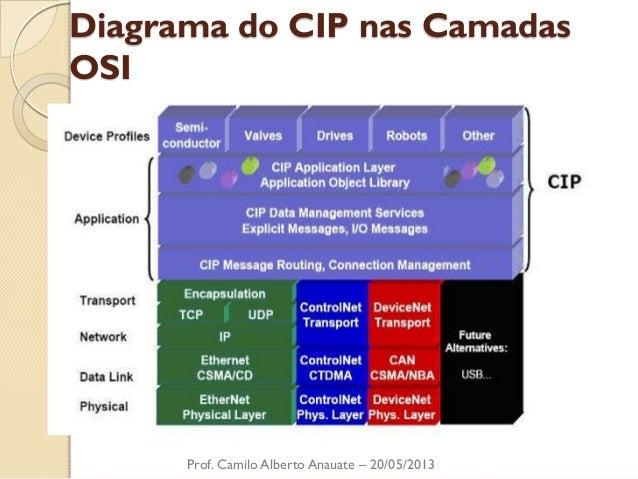 Diagrama do CIP nas Camadas OSI  Prof. Camilo Alberto Anauate – 20/05/2013
