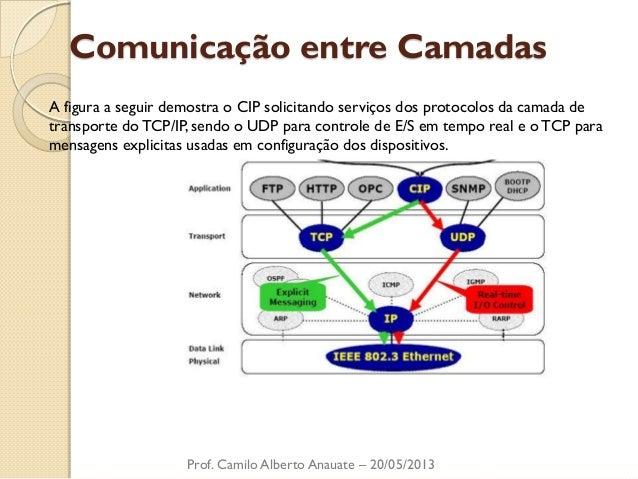 Comunicação entre Camadas  Prof. Camilo Alberto Anauate – 20/05/2013  A figura a seguir demostra o CIP solicitando serviço...