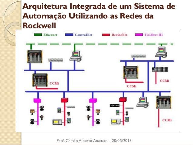 Arquitetura Integrada de um Sistema de Automação Utilizando as Redes da Rockwell  Prof. Camilo Alberto Anauate – 20/05/2013