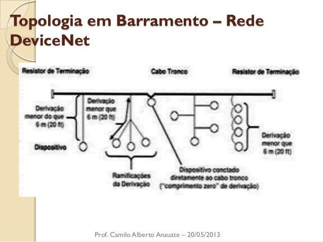 Topologia em Barramento – Rede DeviceNet  Prof. Camilo Alberto Anauate – 20/05/2013