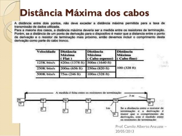 Distância Máxima dos cabos  Prof. Camilo Alberto Anauate – 20/05/2013