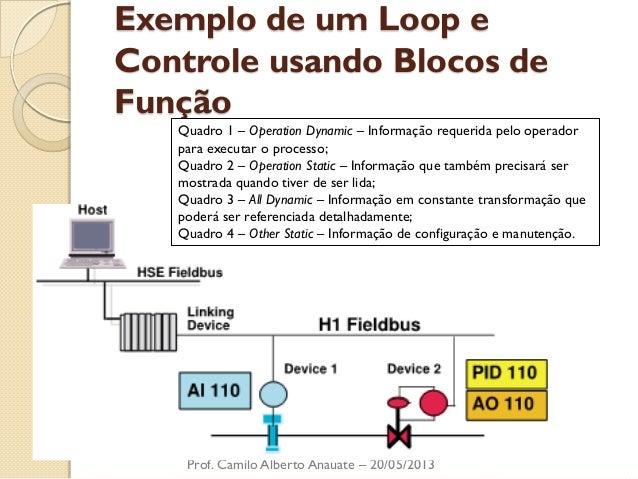 Exemplo de um Loop e Controle usando Blocos de Função  Prof. Camilo Alberto Anauate – 20/05/2013  Quadro 1 – Operation Dyn...