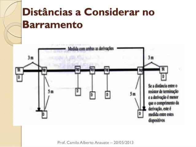 Distâncias a Considerar no Barramento  Prof. Camilo Alberto Anauate – 20/05/2013